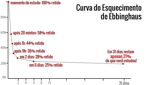 curva-do-esquecimento