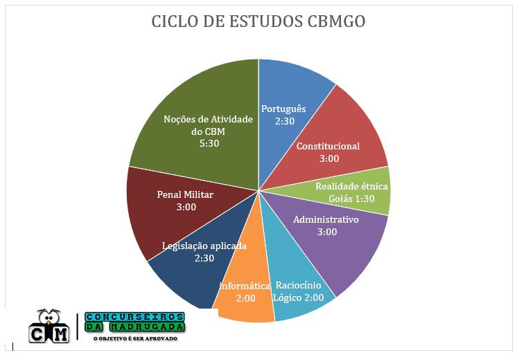 ciclo-de-estudos