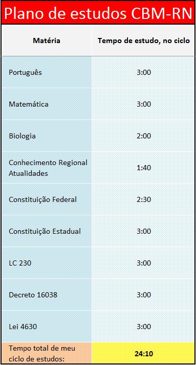 plano de estudos cbmrn
