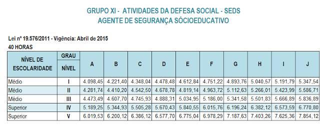 tabela salarial agente socioeducativo mg